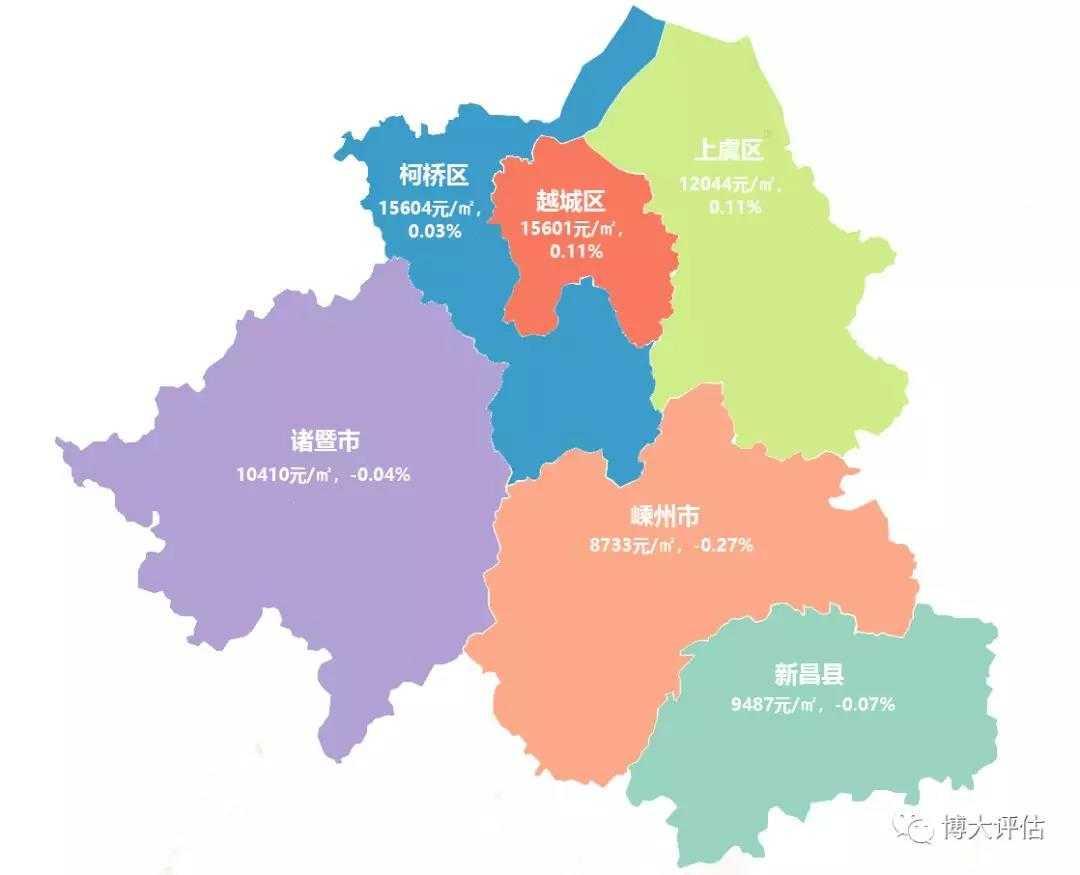 2019年10月绍兴地区住宅价格发布——法拍专辑